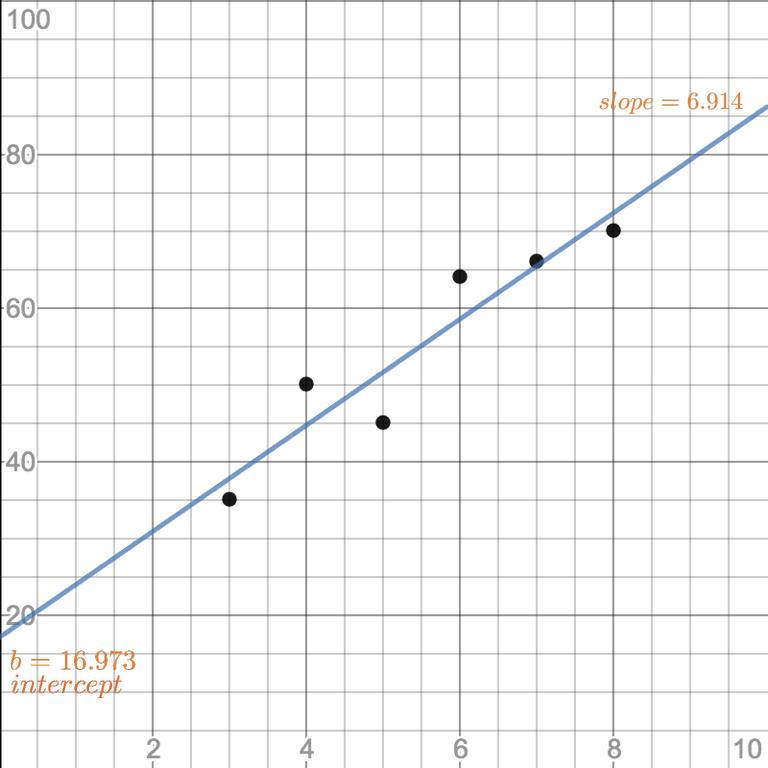 sse-graph